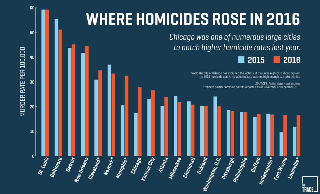 Chicago Murder Rate in Context 2015-2016_02